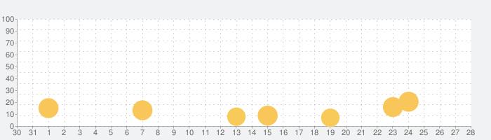 フィッシング&ライフの話題指数グラフ(1月28日(木))