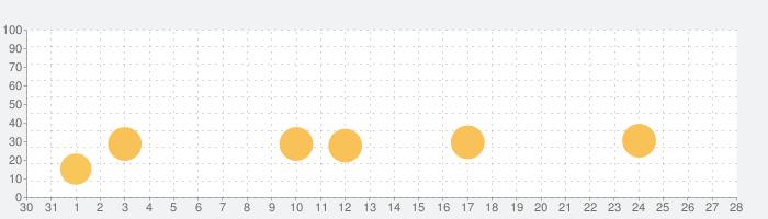 Beat Maker Star - リズムゲームの話題指数グラフ(9月28日(火))