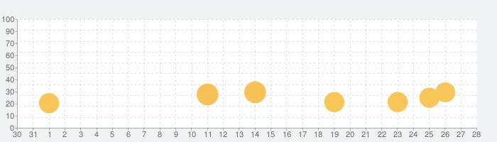 ソングバンクプラスの話題指数グラフ(9月28日(火))