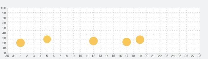 JAccent - オフライン日本語アクセント辞典の話題指数グラフ(11月28日(土))