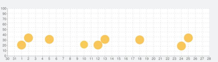 My Little Pony: ハーモニークエストの話題指数グラフ(9月28日(火))