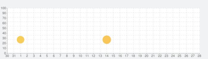 Eggs - インディーズ音楽ストリーミングサービスの話題指数グラフ(9月28日(火))