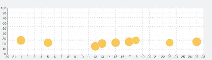 こどもえいごずかんの話題指数グラフ(11月28日(土))