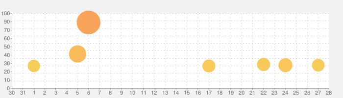 Hop Ball 3Dの話題指数グラフ(9月28日(月))