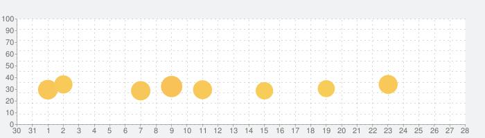 Tayasui Memopad 2の話題指数グラフ(2月28日(金))