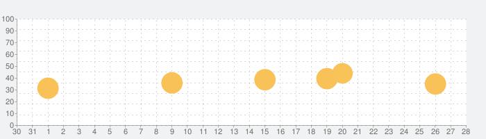 星降るカメラ(ほしふるカメラ)超高感度で撮影の話題指数グラフ(1月28日(木))