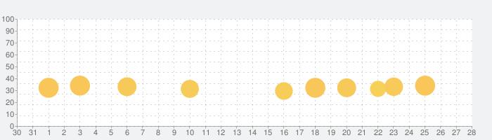 2歳から4歳を対象とした子供向けアプリの話題指数グラフ(11月28日(土))