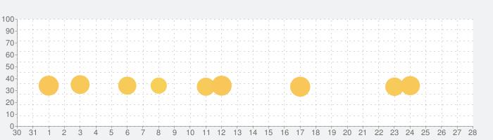 モダンコンバット4:Zero Hourの話題指数グラフ(2月28日(金))