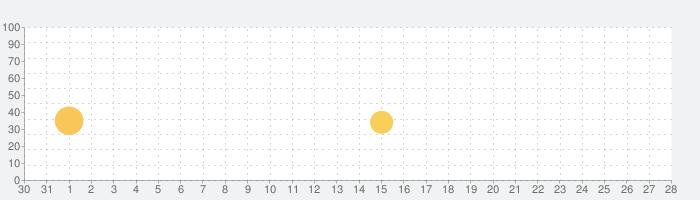ワイルドスケイプ (Wildscapes)の話題指数グラフ(2月28日(金))