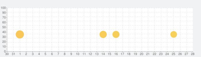 Top Drives – 車のカードレーシングの話題指数グラフ(2月28日(金))