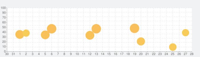Simeji Proの話題指数グラフ(9月28日(月))