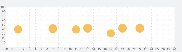 ギンダコスピリッツの話題指数グラフ(1月28日(木))