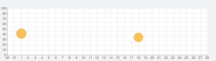 BASSalicious 2の話題指数グラフ(1月28日(木))