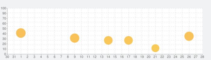 ギター・コード・ギター練習   Coach Guitarの話題指数グラフ(9月28日(火))