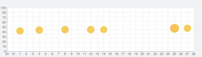 フォントゲット, 日本語フォント インストールの話題指数グラフ(11月28日(土))