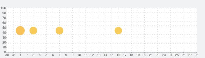 ホーム画面を忘れて、Pie Control-Swiftly Switchの話題指数グラフ(2月28日(金))