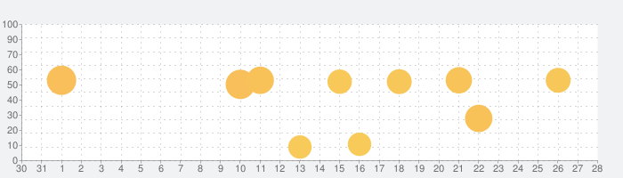 Threema. The Secure Messengerの話題指数グラフ(1月28日(木))