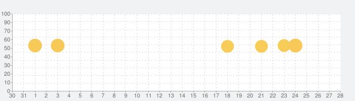 今日名言の話題指数グラフ(11月28日(土))