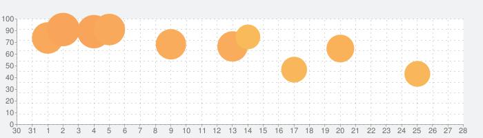 ハーヴェストグリーンの話題指数グラフ(9月28日(月))