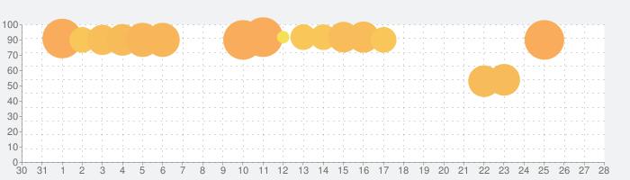 イドラ ファンタシースターサーガ 本格RPGの話題指数グラフ(2月28日(金))