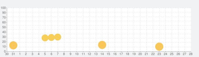 かなもじの話題指数グラフ(11月28日(土))