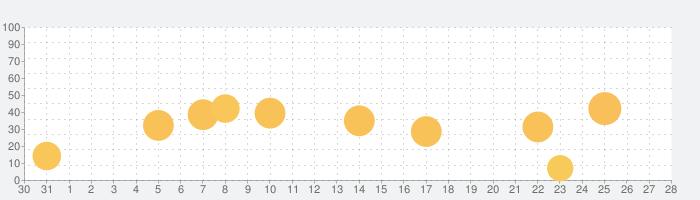 ロングマン現代英英辞典【5訂版】の話題指数グラフ(9月28日(月))