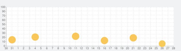 数字数え方の幼児向け知育アプリ・3歳以上の幼児向け英語ゲームの話題指数グラフ(11月28日(土))