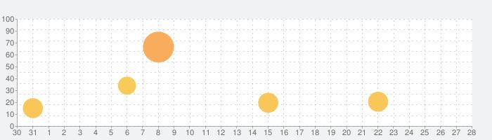 英語で学ぶ「三人の騎士」の話題指数グラフ(1月28日(木))