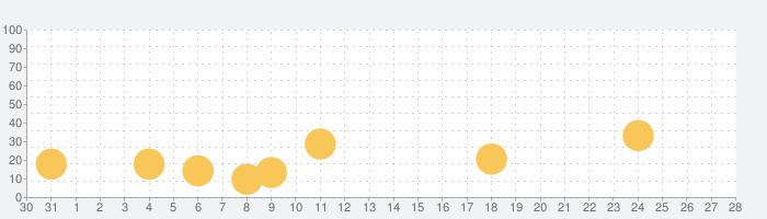 おかね星人の話題指数グラフ(9月28日(月))