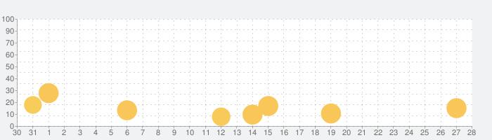 子供のためのスクイーズスライムメーカーの話題指数グラフ(11月28日(土))