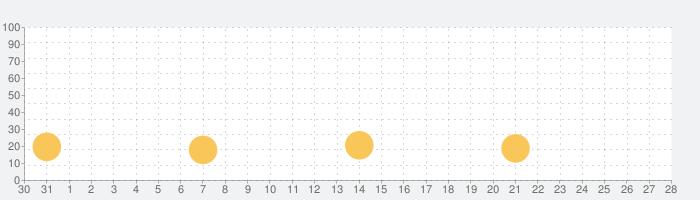 Metro Paris - RATP offlineの話題指数グラフ(1月28日(木))