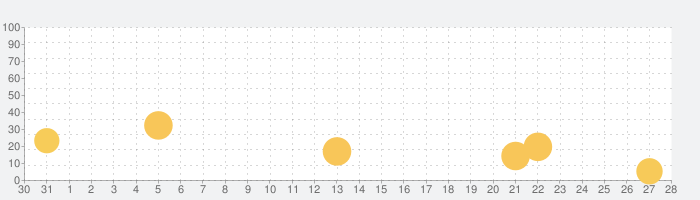 D-MEN ザ  ディフェンダーの話題指数グラフ(2月28日(日))