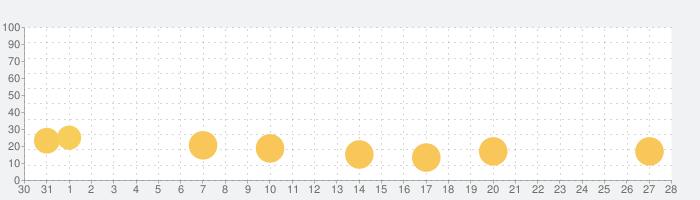 Pooking - ビリヤードシティの話題指数グラフ(9月28日(火))
