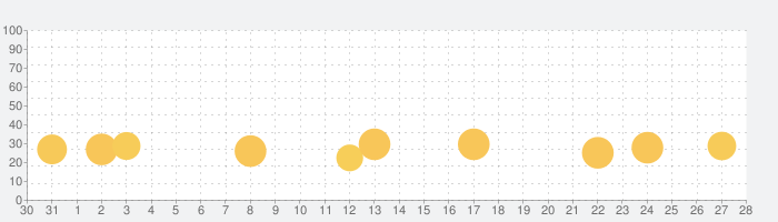 Manor Cafeの話題指数グラフ(9月28日(月))