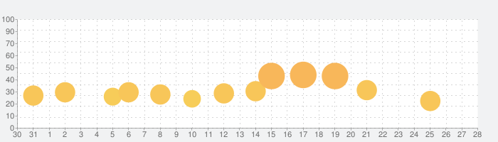 Okhlos: Sigmaの話題指数グラフ(1月28日(木))