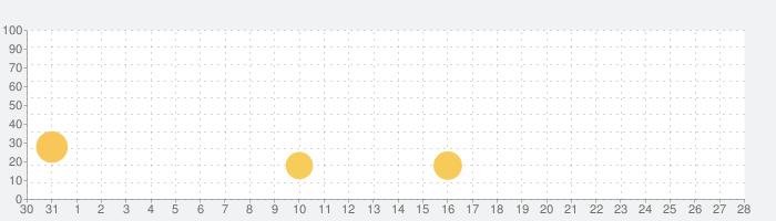 Transistorの話題指数グラフ(9月28日(月))
