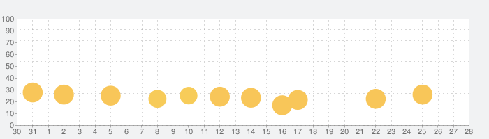 幼児向け英才教育アプリ「デジタルコペル」の話題指数グラフ(11月28日(土))