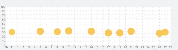 Miga タウン:私の休みの話題指数グラフ(11月28日(土))