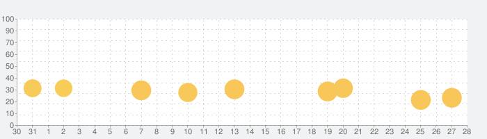 Pixel Car Racerの話題指数グラフ(11月28日(土))