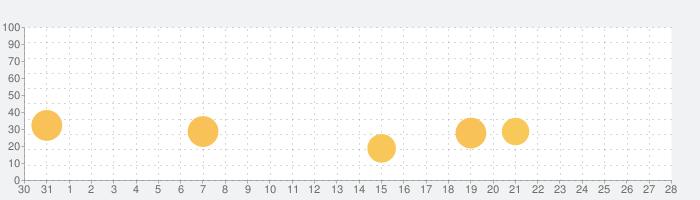 Tomobo-同世代の趣味友達と、通話で暇つぶしの話題指数グラフ(11月28日(土))