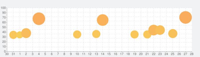 麻雀鬼巧の話題指数グラフ(2月28日(日))