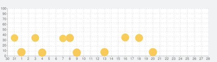 サゴミニワールドの話題指数グラフ(9月28日(月))