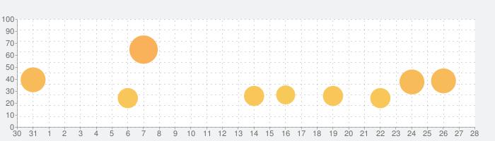 一騎当千エクストラバーストの話題指数グラフ(9月28日(月))