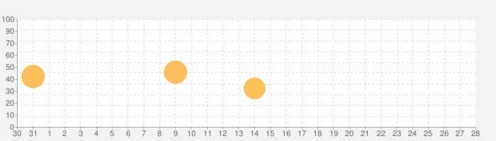 簡単に読書感想文〜穴埋めでパッとできる〜の話題指数グラフ(9月28日(火))