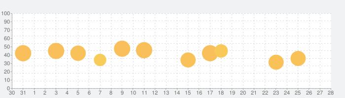 サトウさんの話題指数グラフ(9月28日(月))