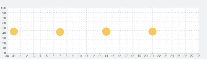 PayPayモールの話題指数グラフ(2月28日(日))