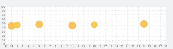1Weatherの話題指数グラフ(2月28日(金))