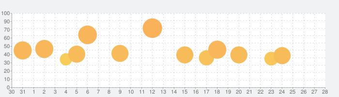常夏プールパレスの話題指数グラフ(9月28日(月))