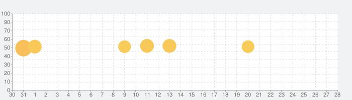 All Translator-写真音声翻訳機の話題指数グラフ(9月28日(月))