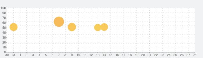 ゲオ クーポンが貰える!ゲーム予約もできる!の話題指数グラフ(2月28日(金))
